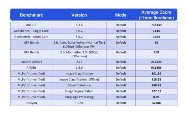 snapdragon-888-benchmark-scores-roundup